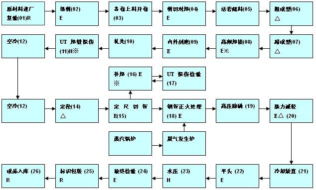 热轧无缝管生产工艺流程图